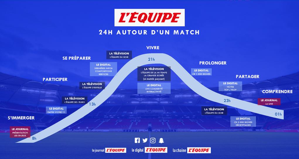 LEquipe Dispositif éditorial - CHAMPIONNAT D'EUROPE DE FOOTBALL 2021